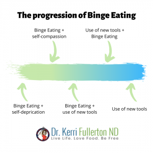 Depicting the progression of recovering from binge eating, stress eating or emotional eating